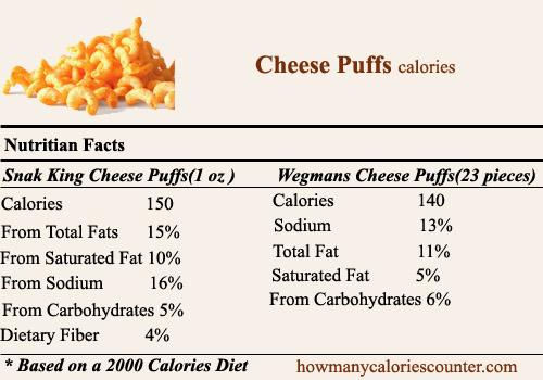 Calories in Cheese Puffs