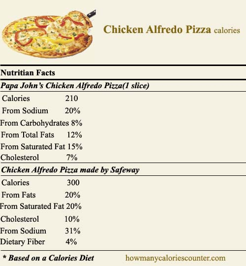How Many Calories In Chicken Alfredo Pizza How Many Calories Counter