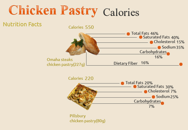 Calories in Chicken Pastry