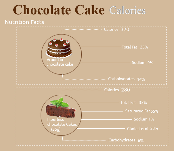 How Many Calories Are In A Chocolate Cake With Frosting