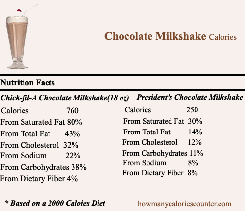 Calories in Chocolate Milkshake