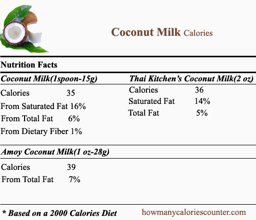 Calories in Coconut Milk