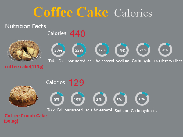 Calories in Coffee Cake