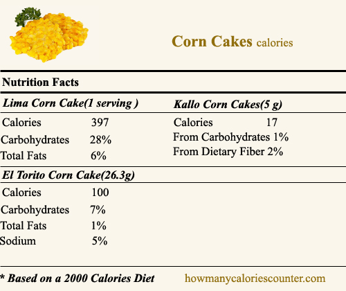 Calories in Corn Cakes