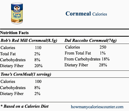 Calories in Cornmeal
