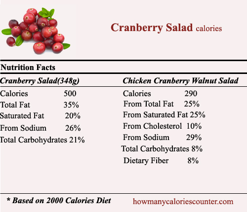 Calories in Cranberry Salad