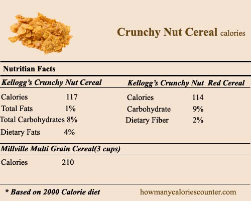 Calories in Crunchy Nut Cereal