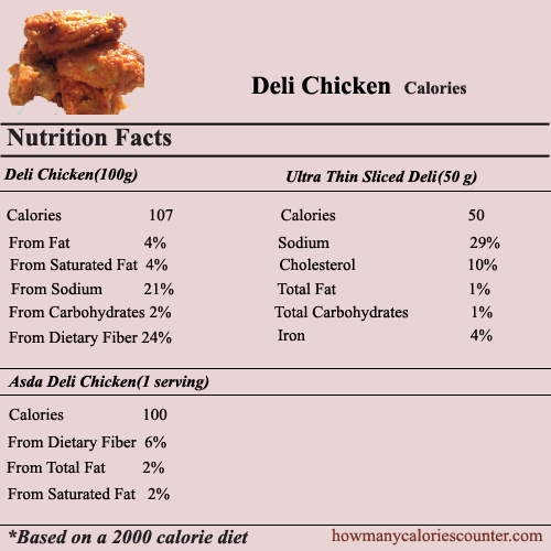 Calories in Deli Chicken
