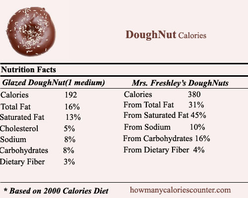 How Many Calories In A Chocolate Frosted Cake Donut