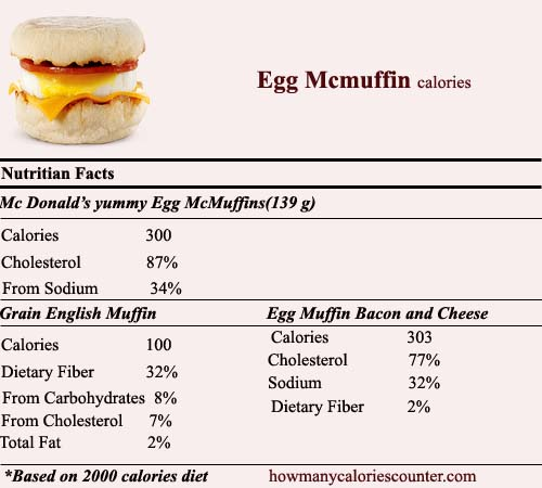 Calories in Egg Mcmuffin