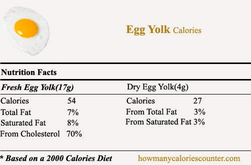 Calories in Egg Yolk