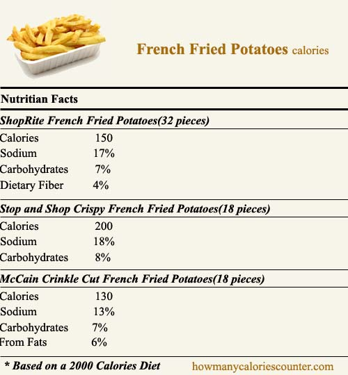 Calories in French Fried Potatoes
