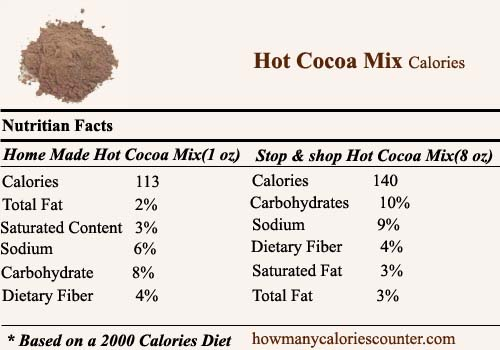 Calories in Hot Cocoa Mix