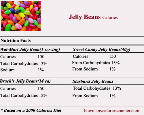 Calories in Jelly Beans