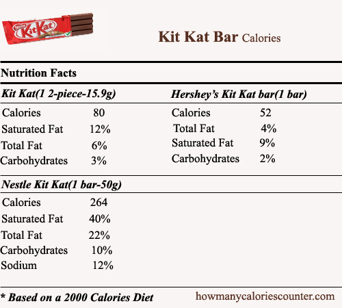 Calories in Kit Kat Bar