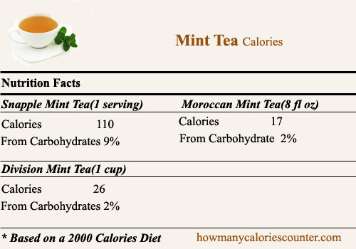 Calories in Mint Tea