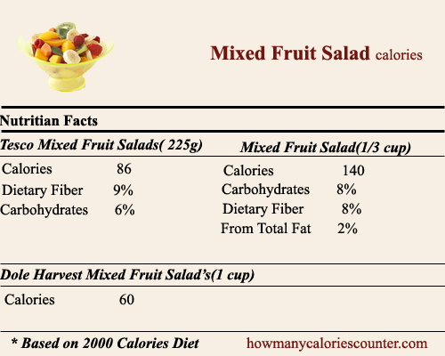 Calories in Mixed Fruit Salad