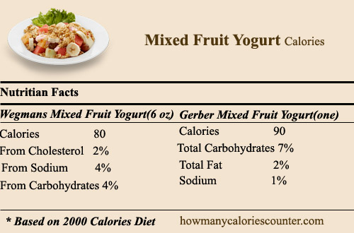 Calories in Mixed Fruit Yogurt