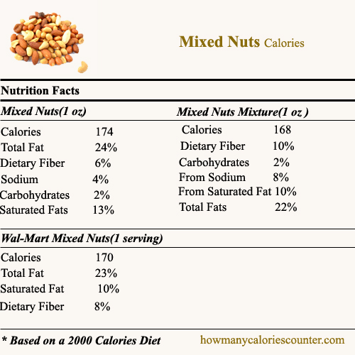 Calories in Mixed Nuts