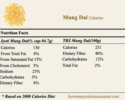 Calories in Mung Dal