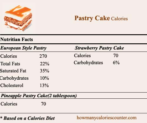 Calories in Pastry Cake