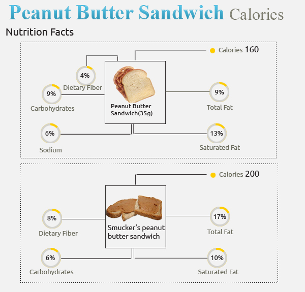 Calories in Peanut Butter Sandwich