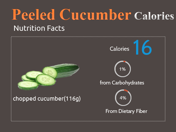 Calories in Peeled Cucumber