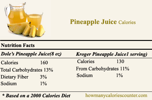 How Many Calories in Pineapple Juice