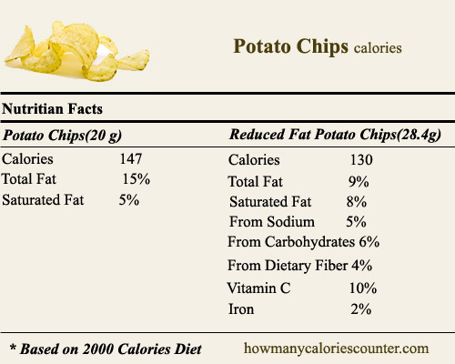 Calories in Potato Chips