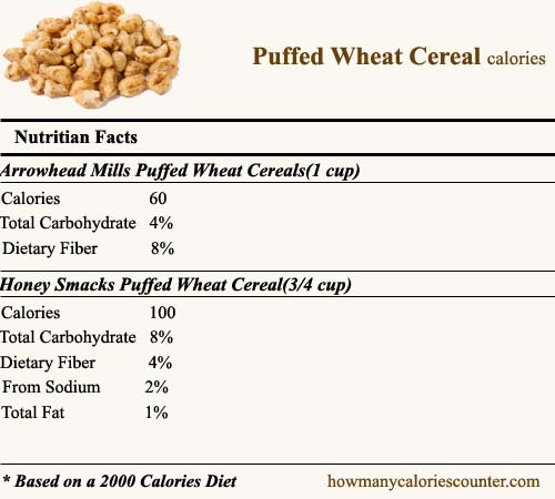 Calories in Puffed Wheat Cereal