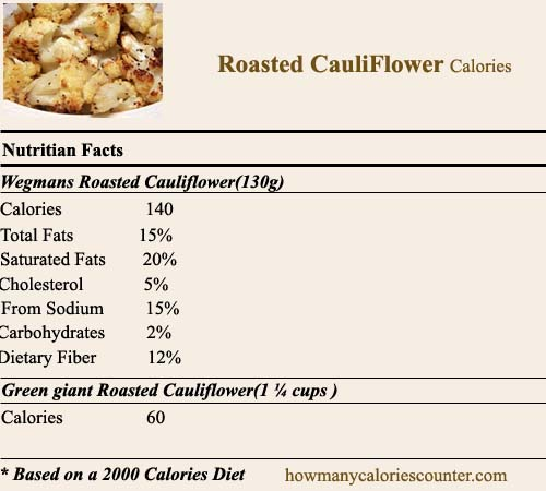 Calories in Roasted Cauliflower