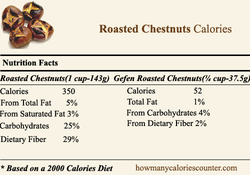 How Many Calories In Roasted Chestnuts How Many Calories Counter