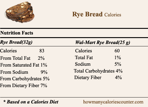 How many Calories in Rye bread - How