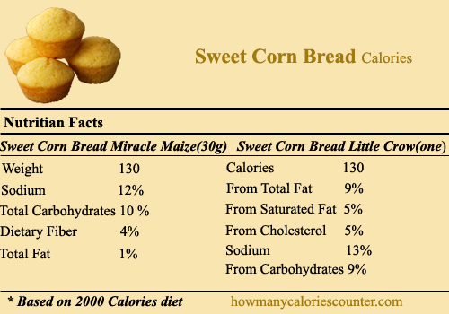 Calories in Sweet Corn Bread