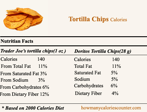 Calories in Tortilla Chips