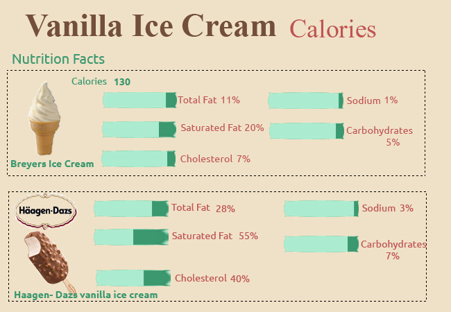 Calories in Vanilla Ice Cream