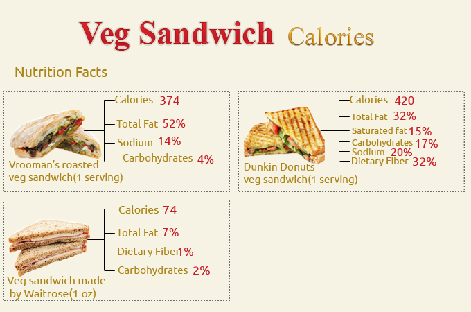 Calories in Veg Sandwich