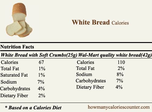 Calories in White Bread