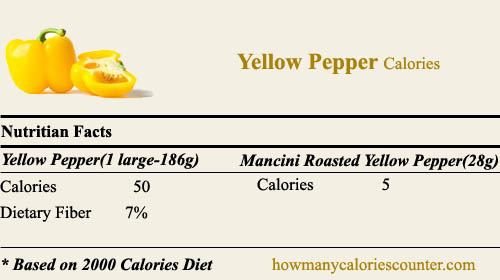 Calories in Yellow Pepper