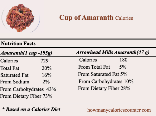 Calories in a Cup of Amaranth