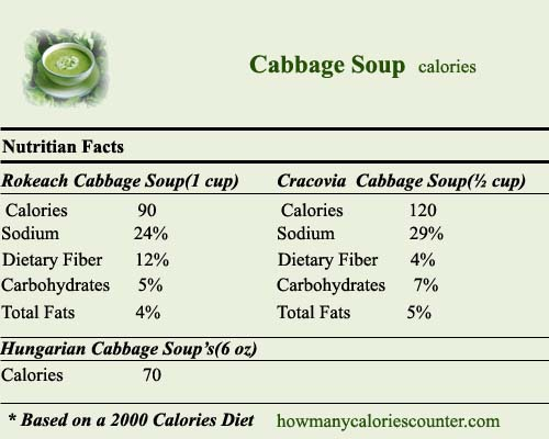 calories in Cabbage Soup