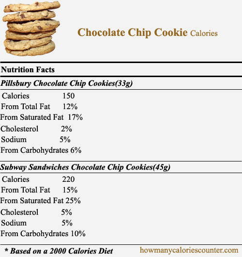 Nutrition chocolate chip cookie