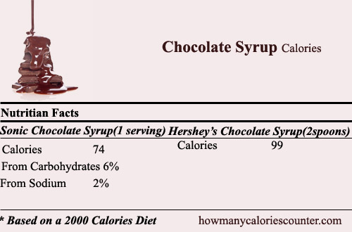 calories in Chocolate Syrup