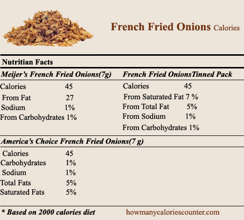 calories in French fried onions