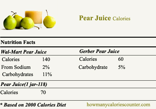 calories in Pear Juice