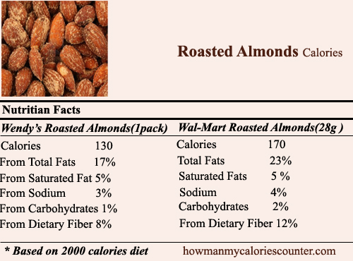 calories in Roasted Almonds