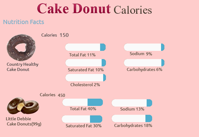 Calories in Cake Donut