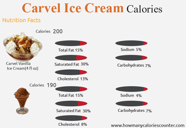 Calories in Carvel Ice Cream