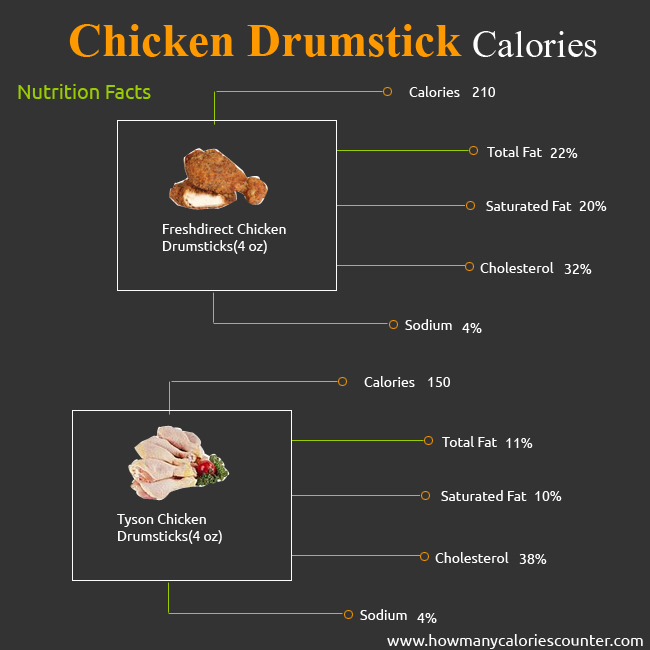 Calories in Chicken Drumstick