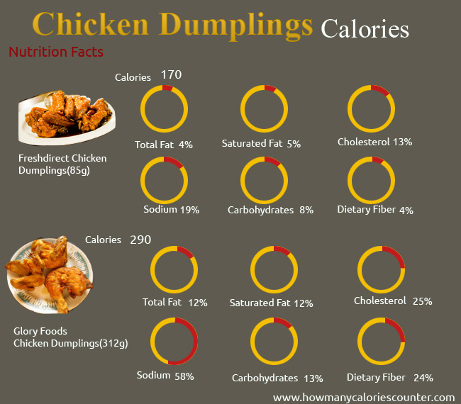 Calories in Chicken Dumplings